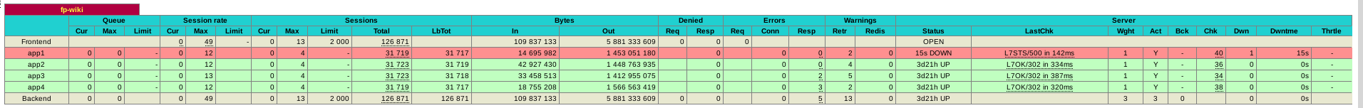 haproxy saves the day